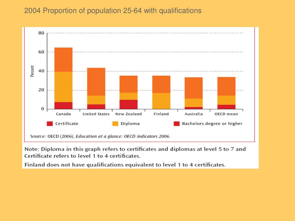 2004 Proportion of population 25-64 with qualifications