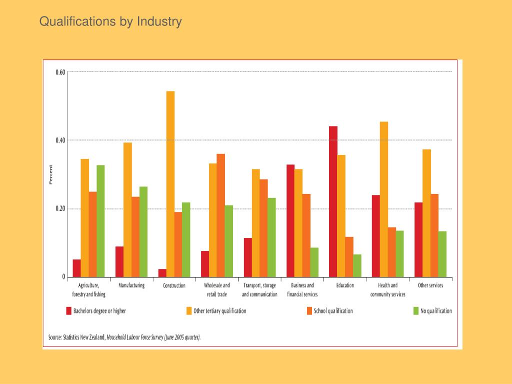 Qualifications by Industry