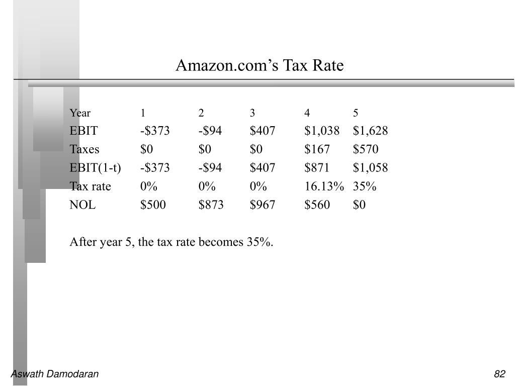Amazon.com's Tax Rate
