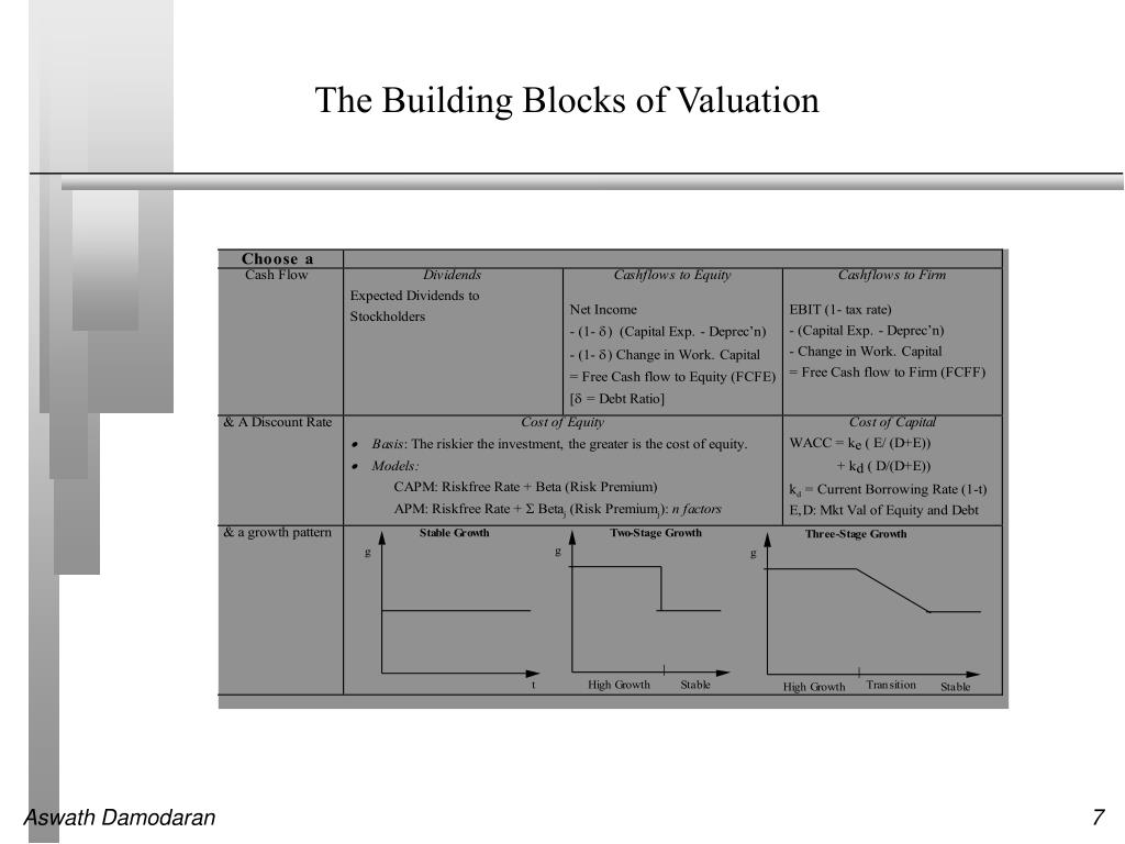 The Building Blocks of Valuation