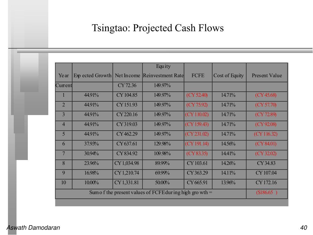 Tsingtao: Projected Cash Flows