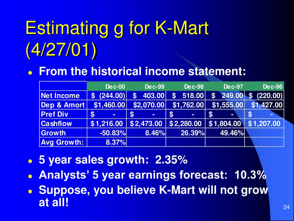 Estimating g for K-Mart (4/27/01)