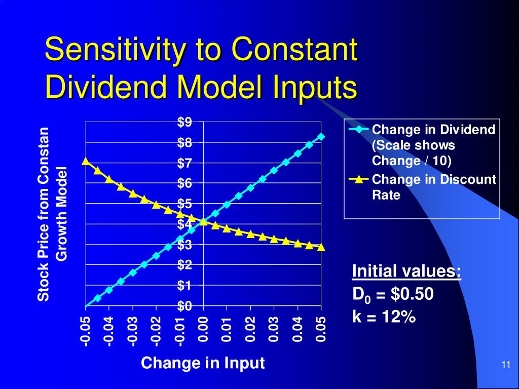 Sensitivity to Constant Dividend Model Inputs