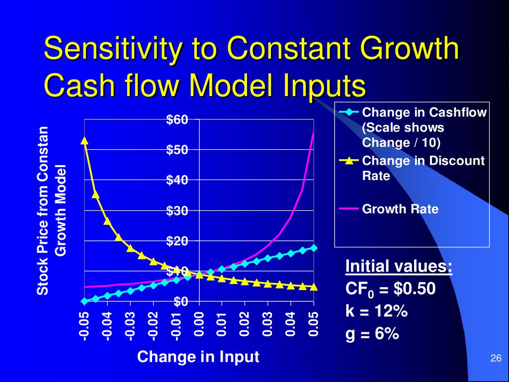 Sensitivity to Constant Growth Cash flow Model Inputs