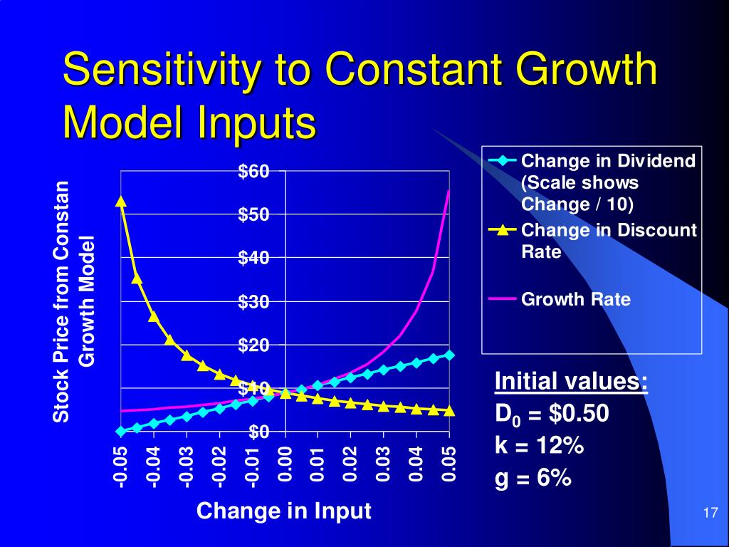 Sensitivity to Constant Growth Model Inputs