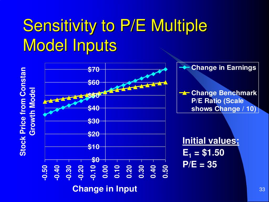Sensitivity to P/E Multiple Model Inputs