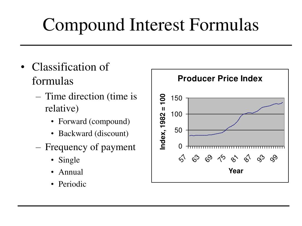 Compound Interest Formulas