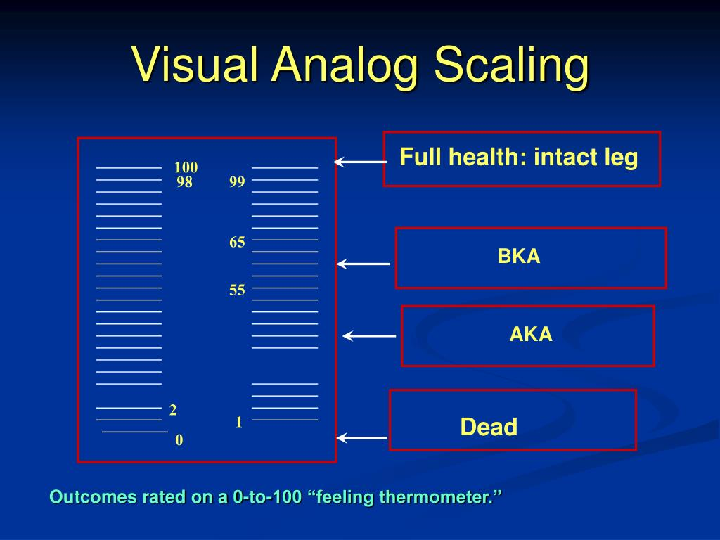 Visual Analog Scaling