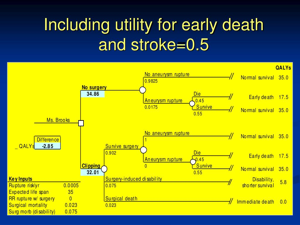 Including utility for early death and stroke=0.5