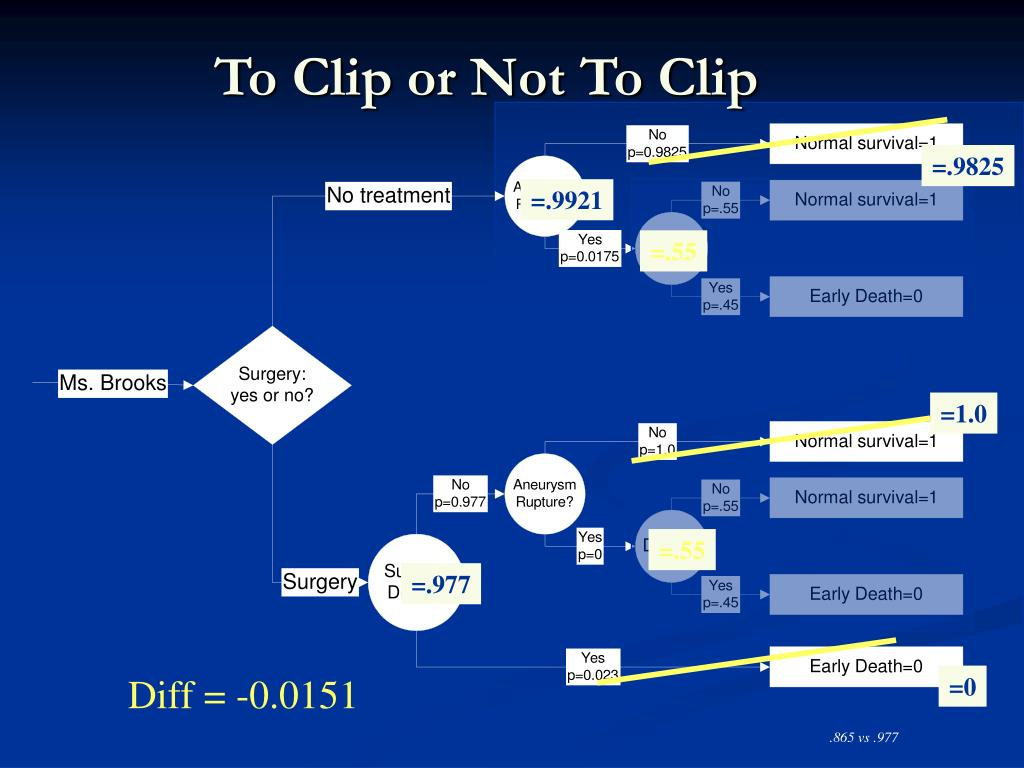 To Clip or Not To Clip