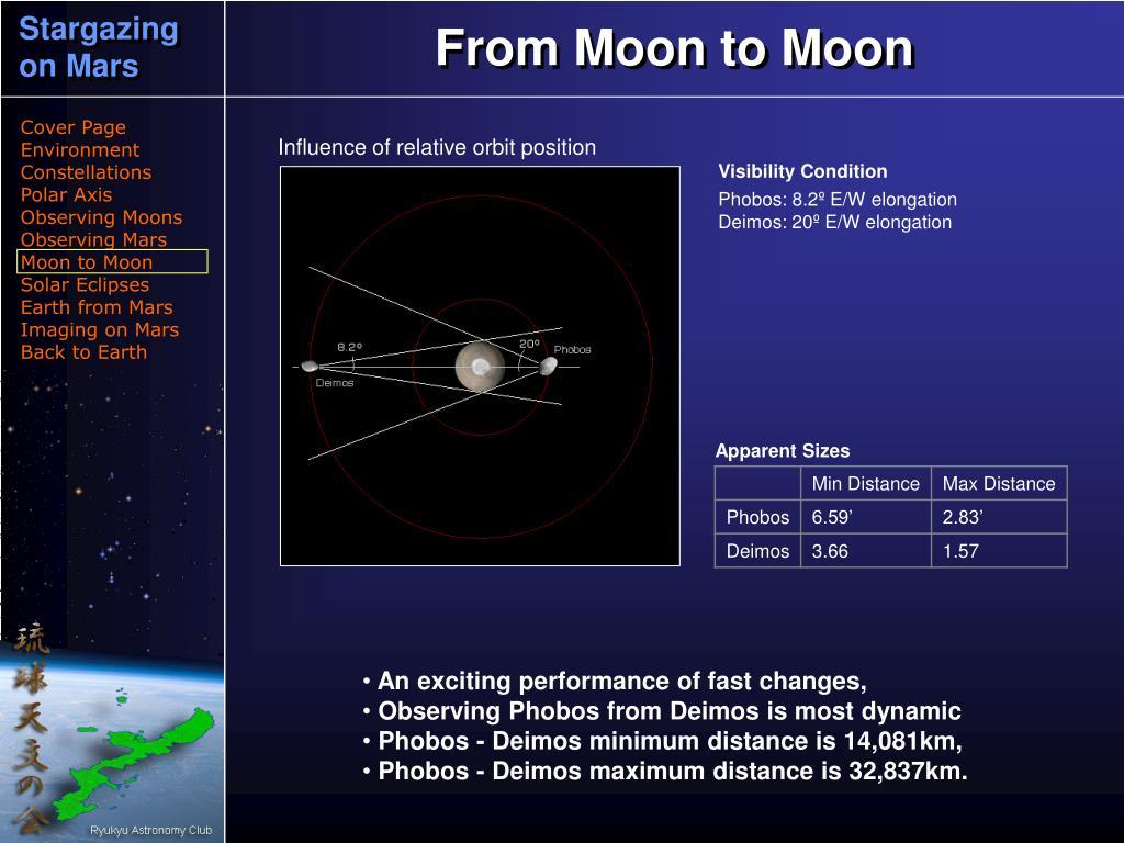 Influence of relative orbit position