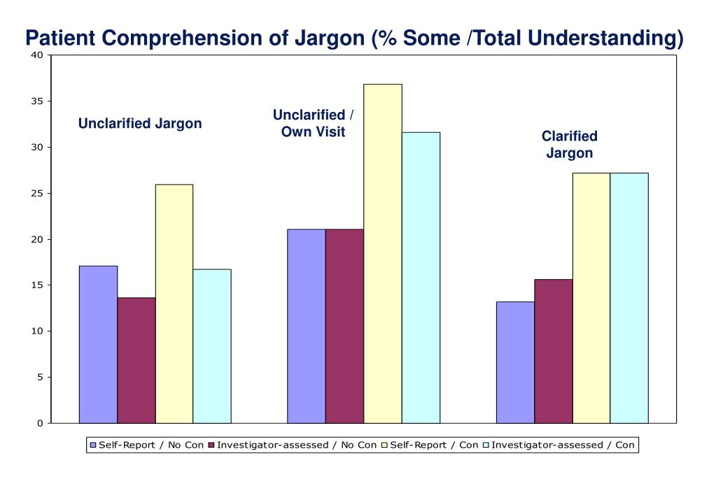Patient Comprehension of Jargon (% Some /Total Understanding)