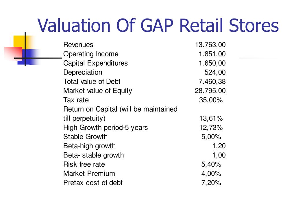 Valuation Of GAP Retail Stores