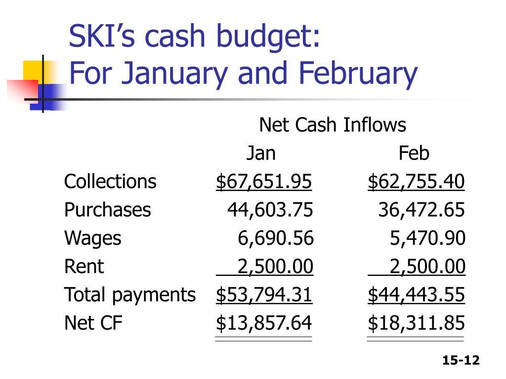 SKI's cash budget: