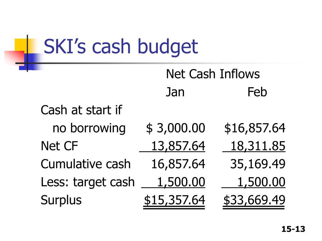 SKI's cash budget