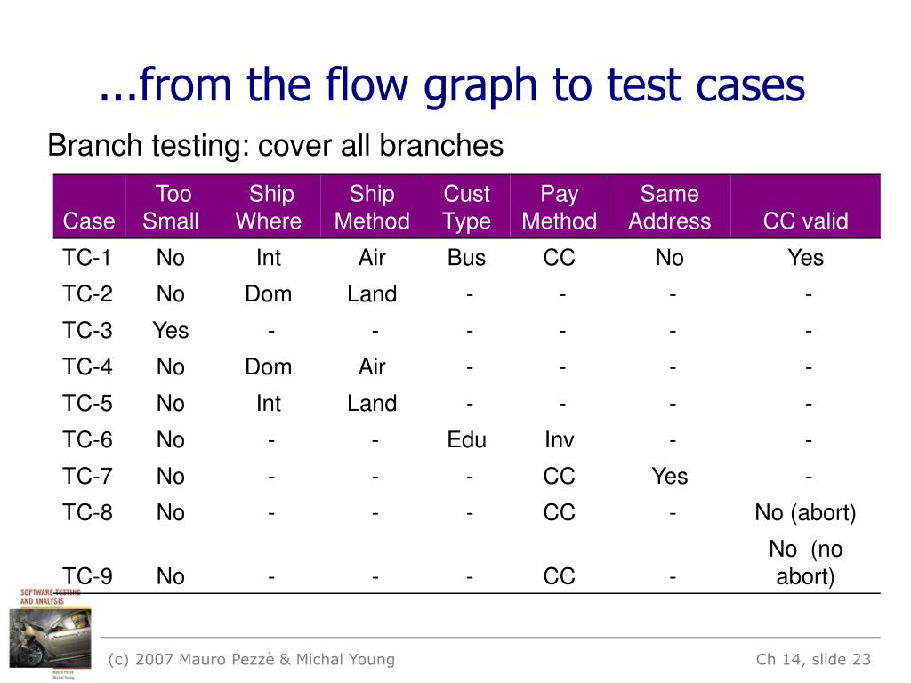 ...from the flow graph to test cases
