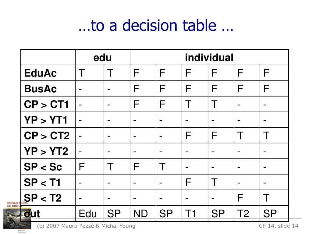 …to a decision table …