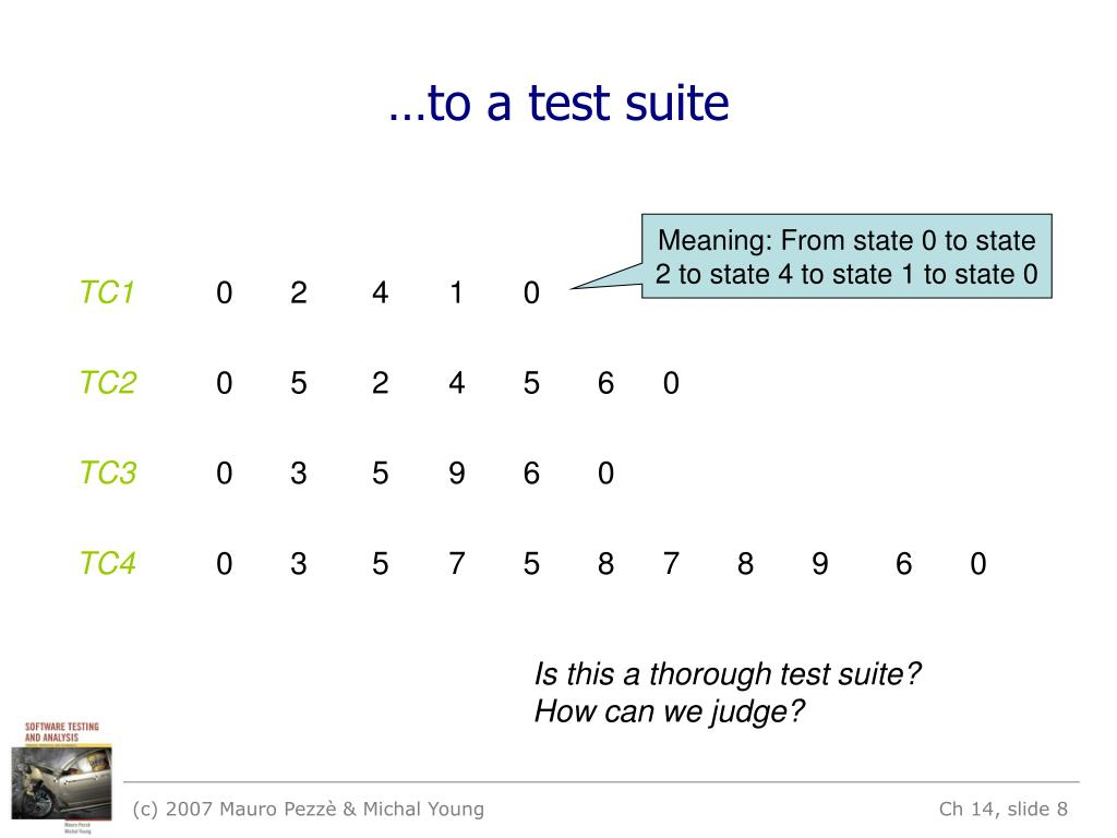 …to a test suite