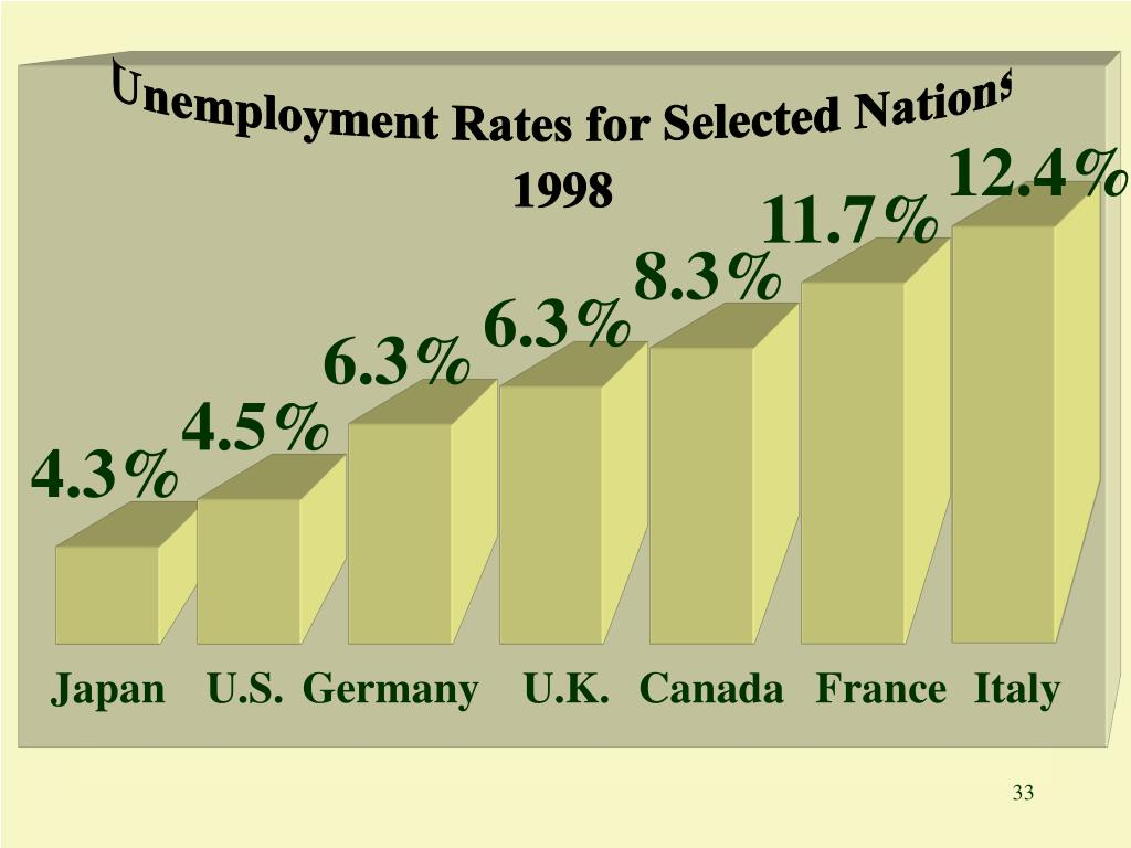 Unemployment Rates for Selected Nations