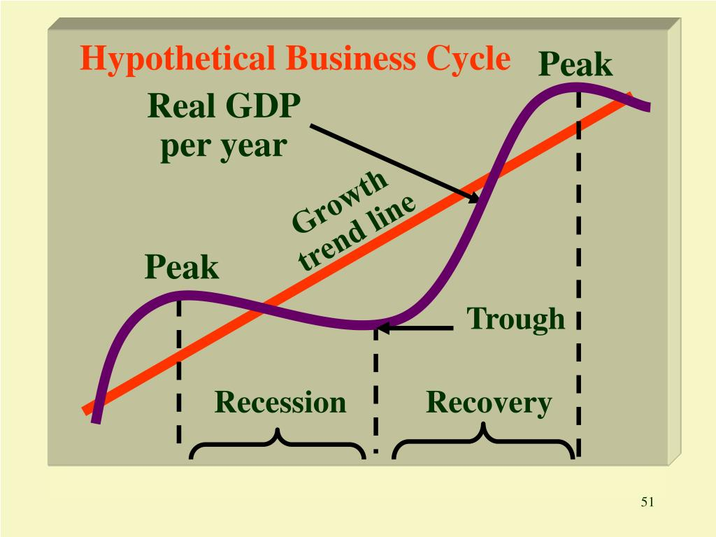 Hypothetical Business Cycle