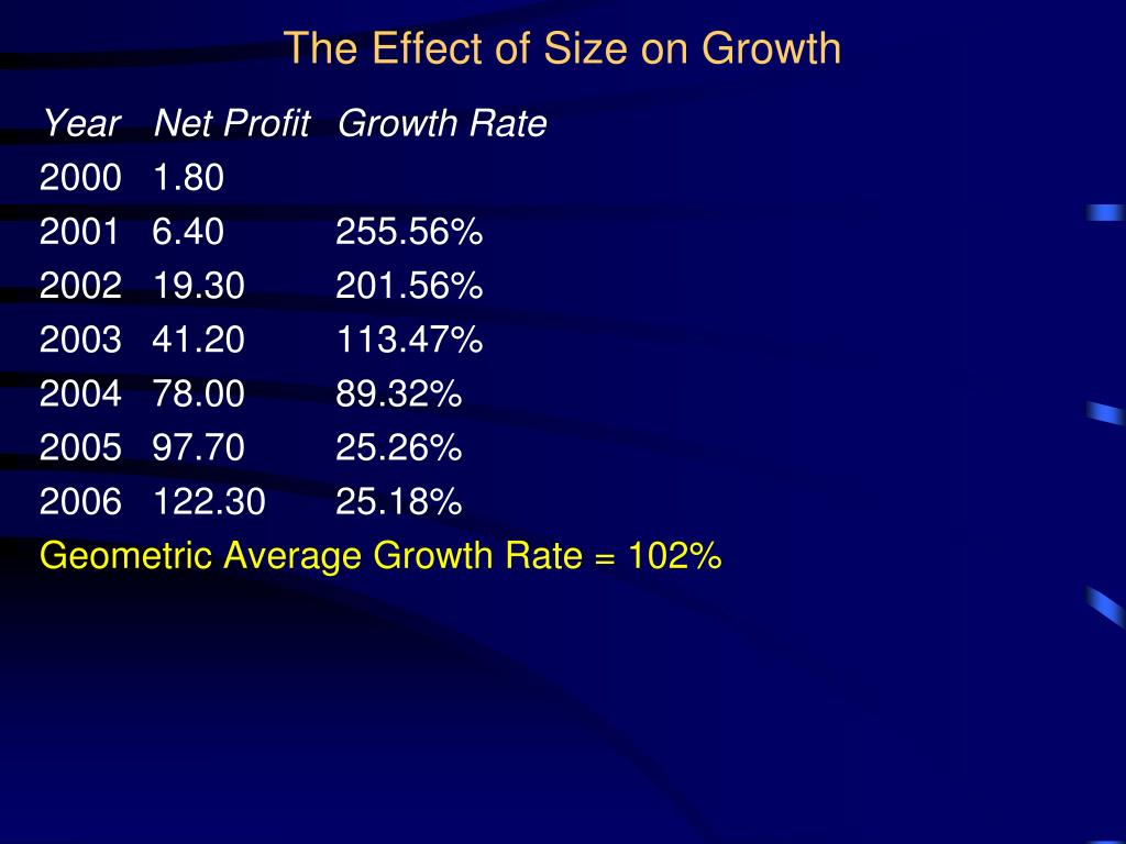 The Effect of Size on Growth