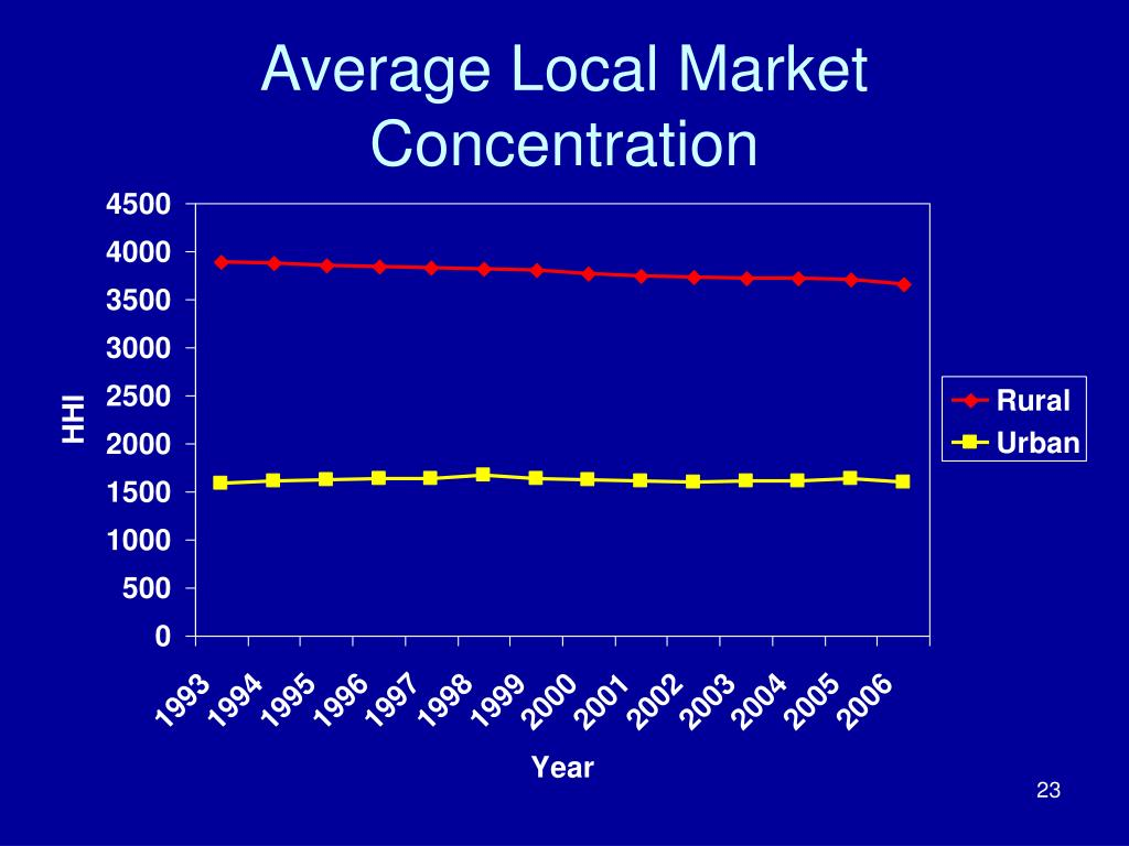 Average Local Market Concentration