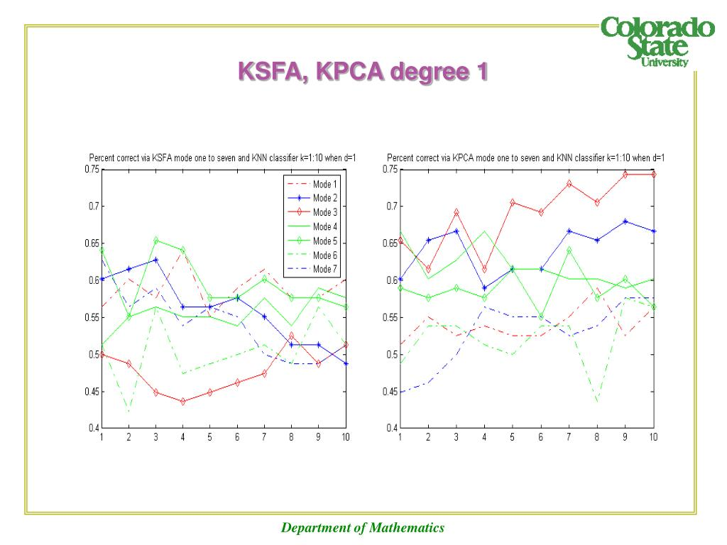 KSFA, KPCA degree 1