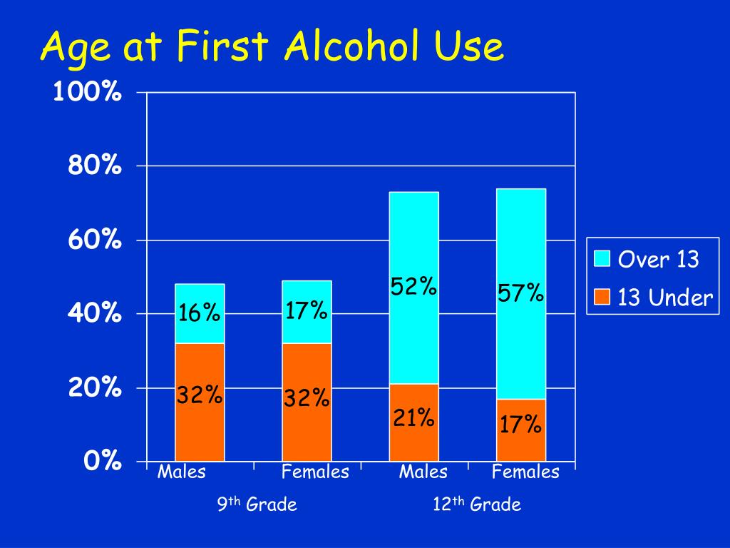 Age at First Alcohol Use