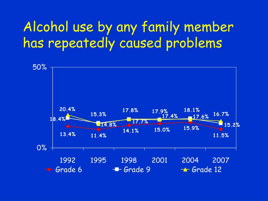 Alcohol use by any family member has repeatedly caused problems