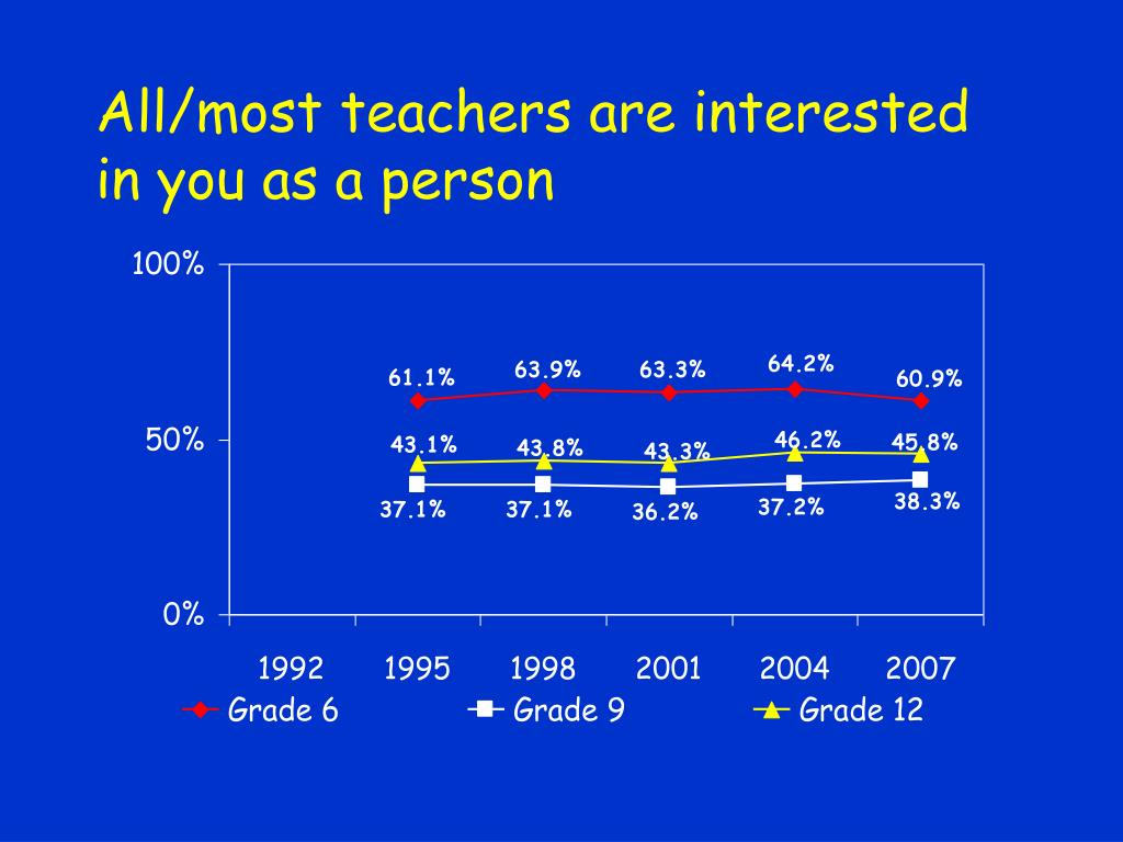 All/most teachers are interested in you as a person