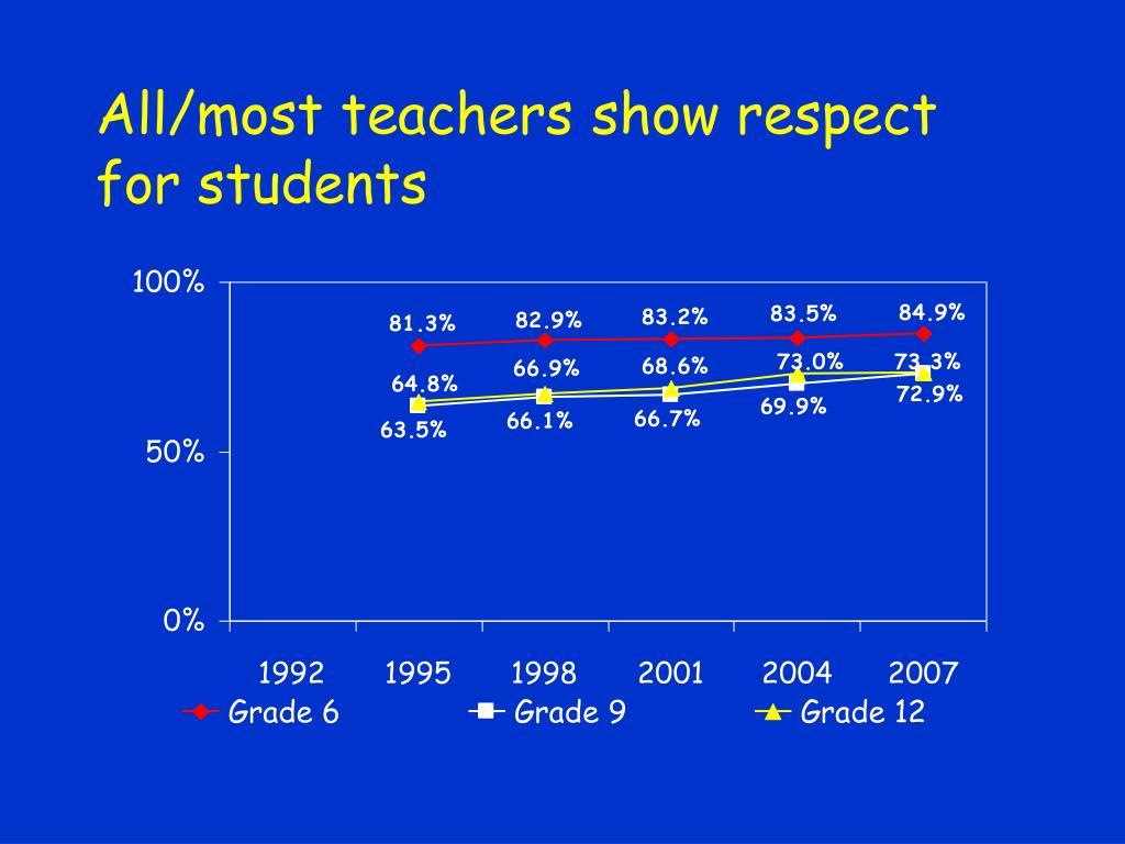 All/most teachers