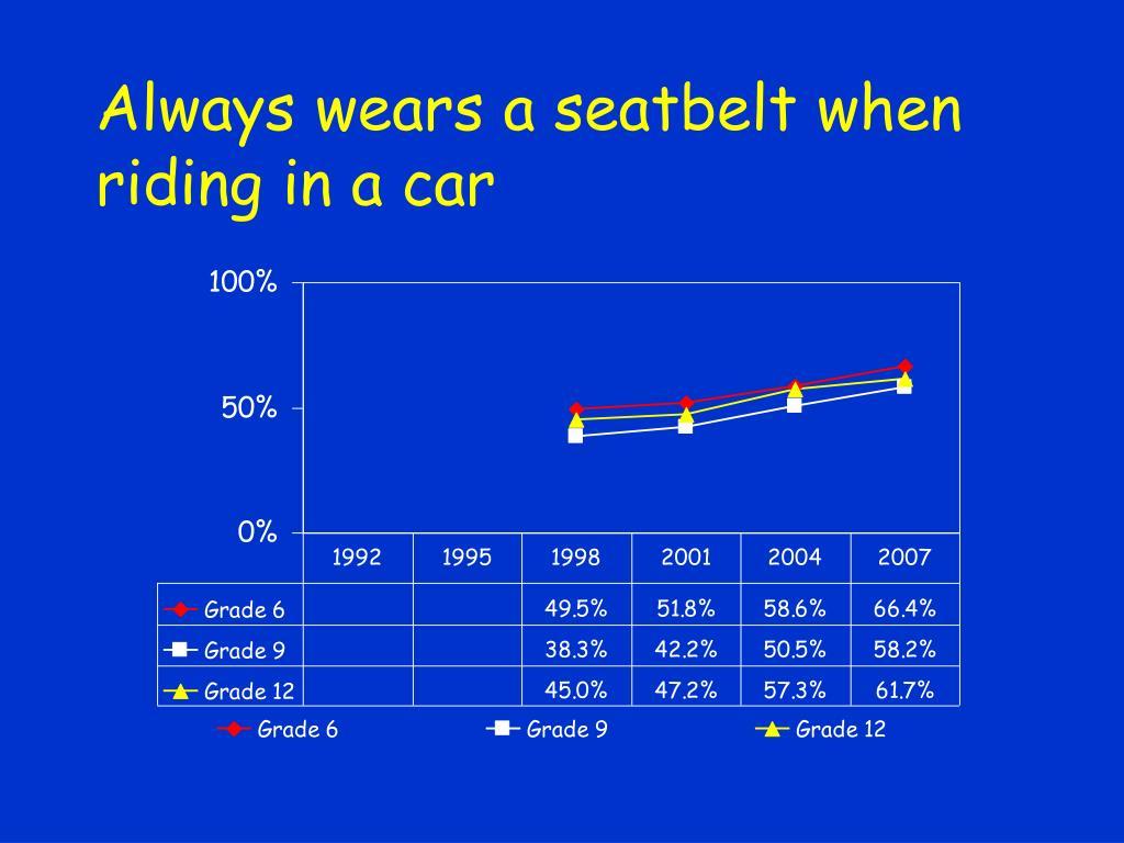 Always wears a seatbelt when riding in a car