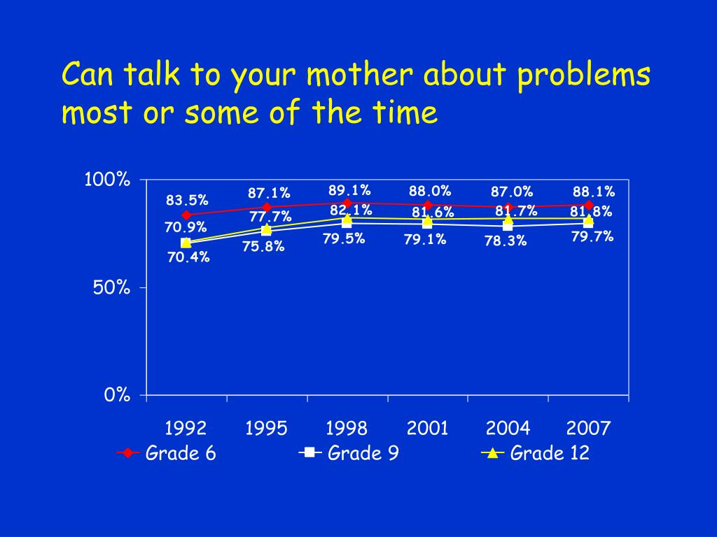 Can talk to your mother about problems most or some of the time