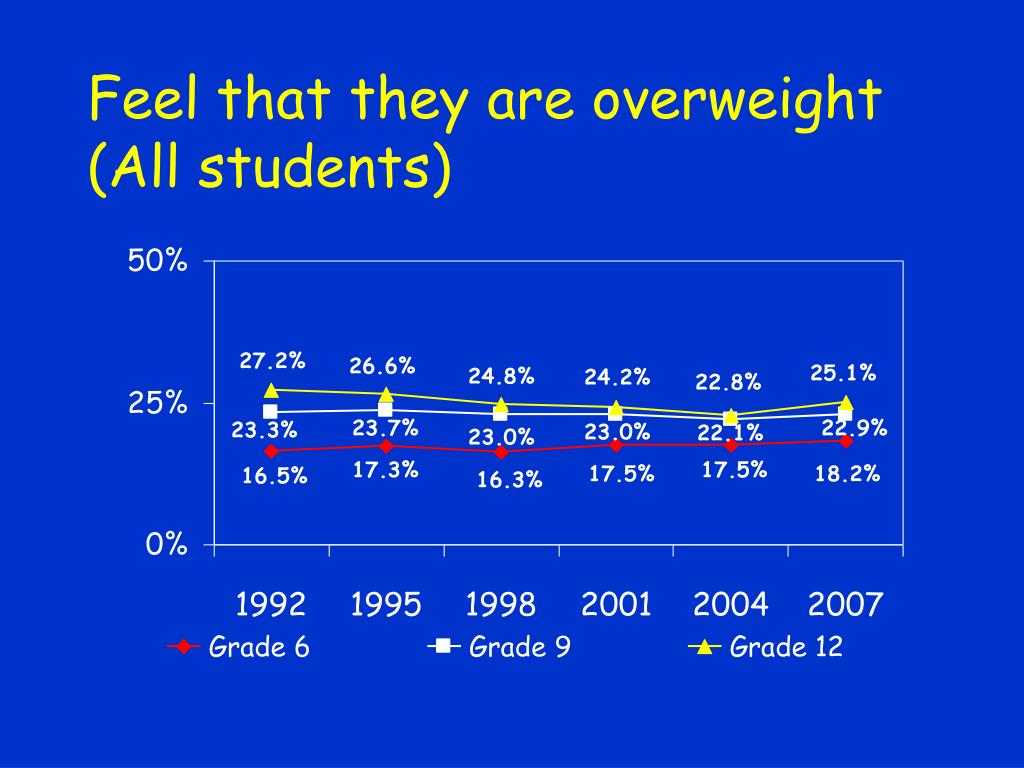 Feel that they are overweight (All students)