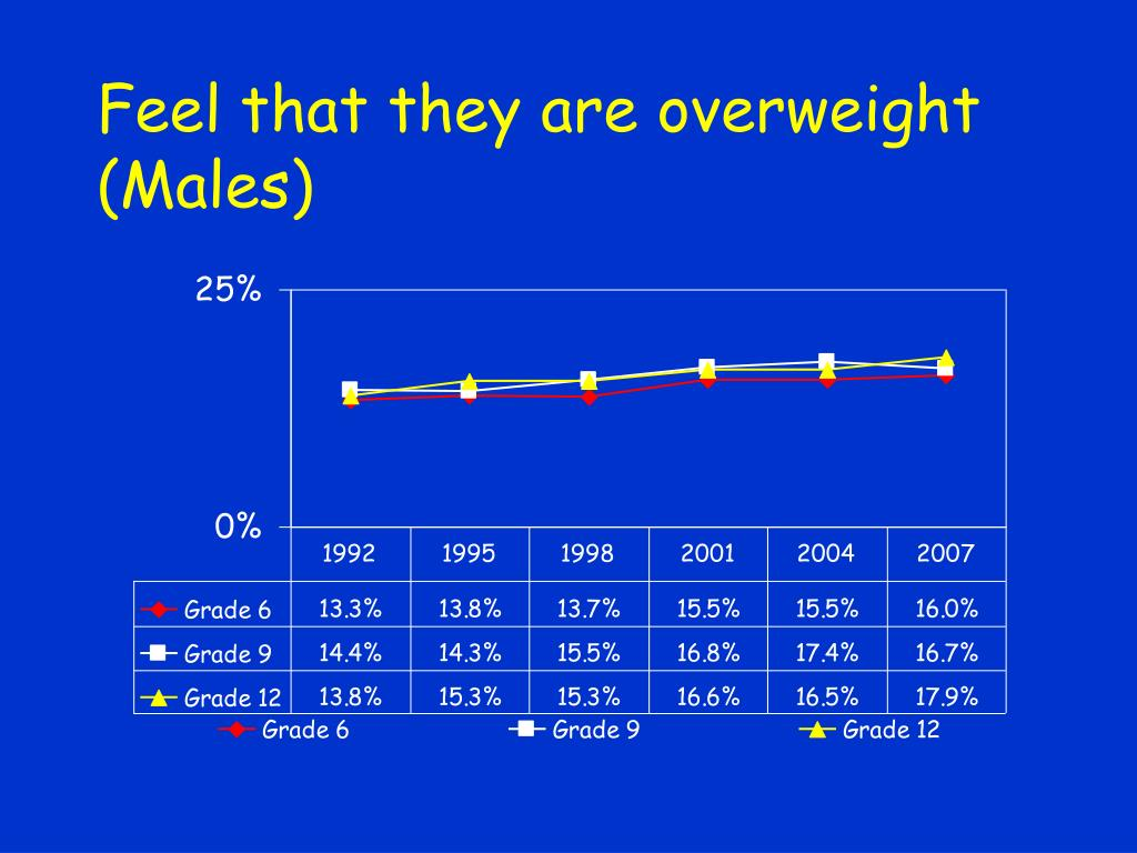 Feel that they are overweight (Males)