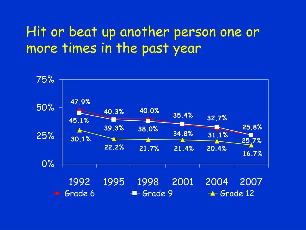 Hit or beat up another person one or more times in the past year