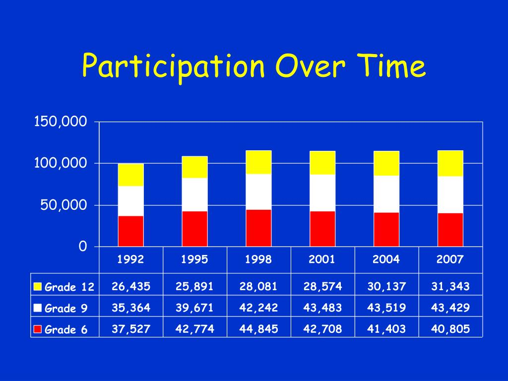 Participation Over Time