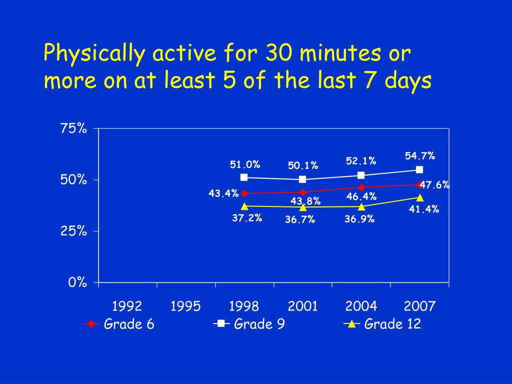 Physically active for 30 minutes or more on at least 5 of the last 7 days