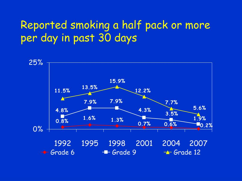 Reported smoking a half pack or more per day in past 30 days