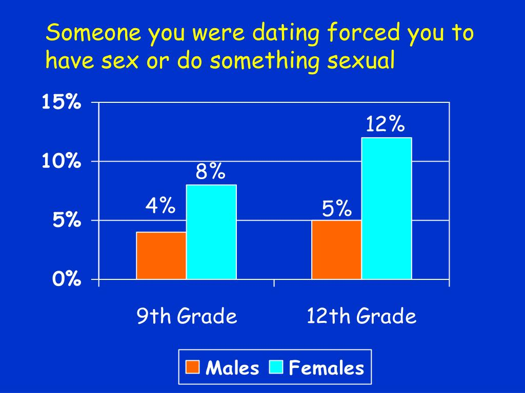 Someone you were dating forced you to have sex or do something sexual