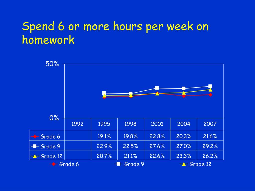 Spend 6 or more hours per week on homework