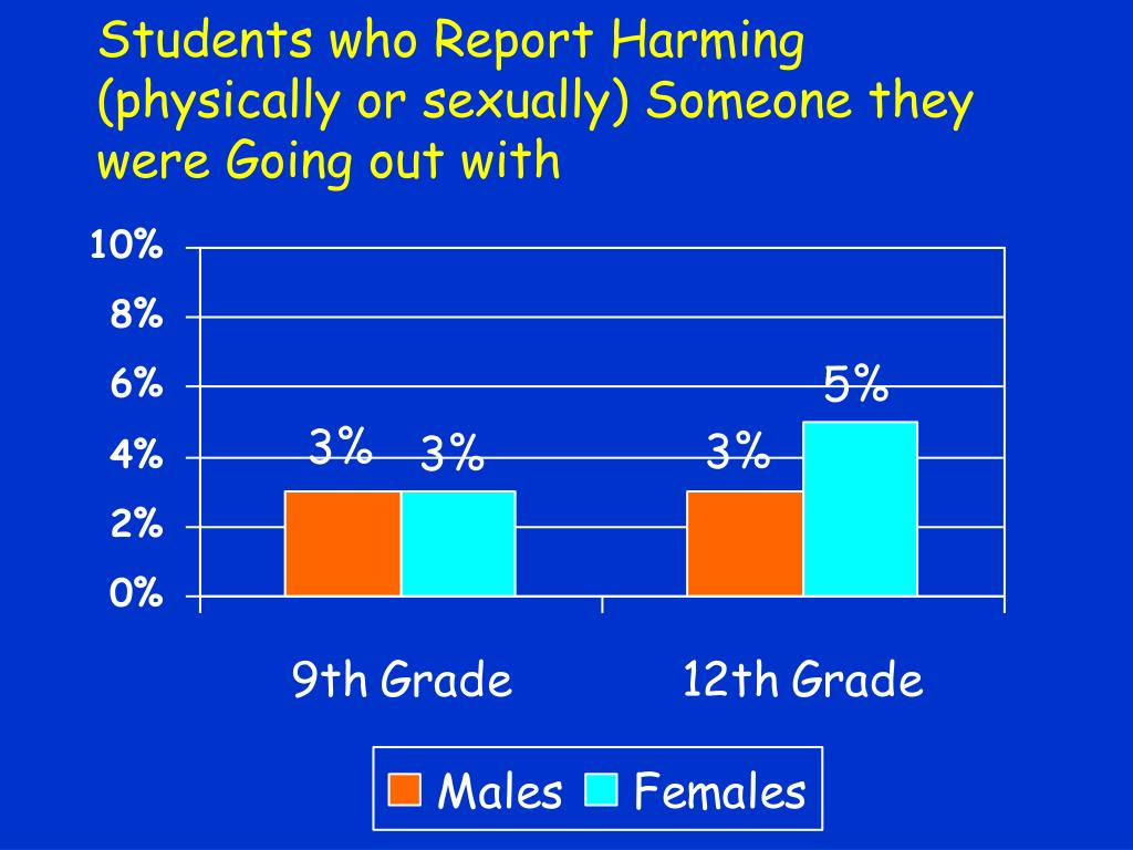 Students who Report Harming (physically or sexually) Someone they were Going out with