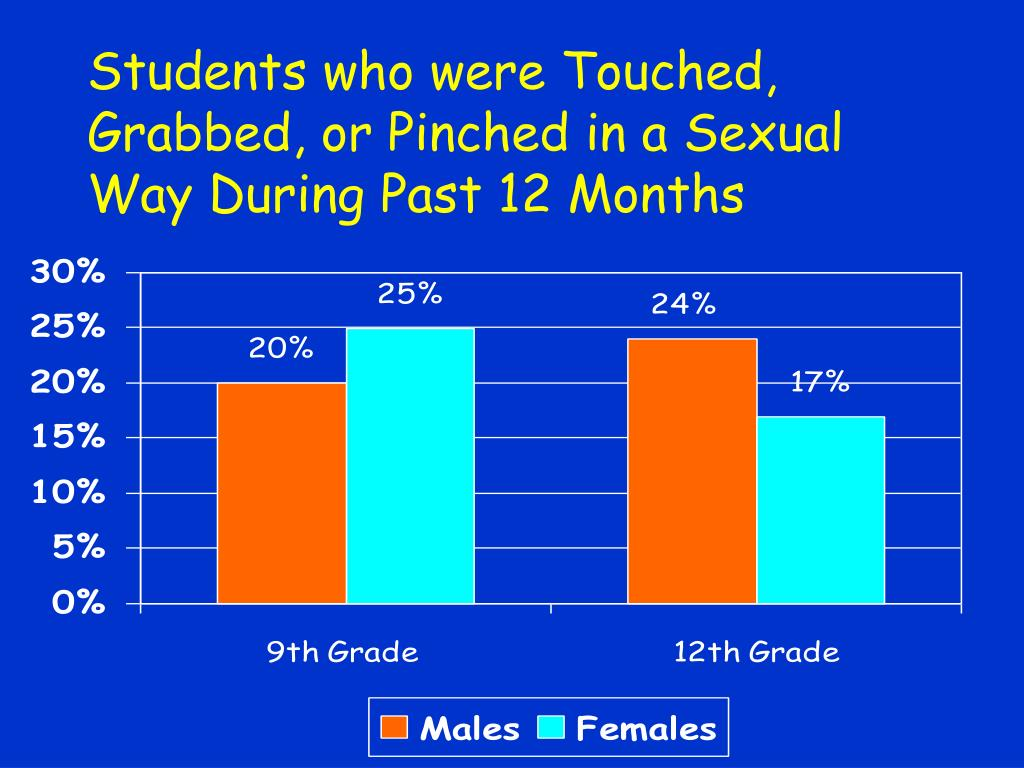 Students who were Touched, Grabbed, or Pinched in a Sexual Way During Past 12 Months