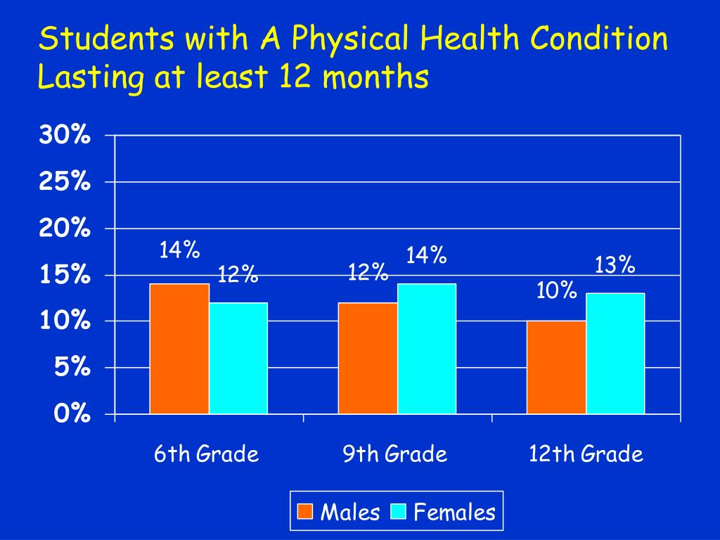 Students with A Physical Health Condition Lasting at least 12 months