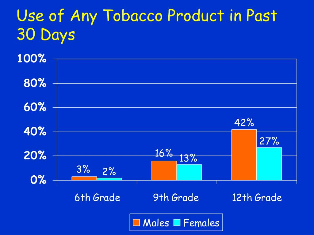 Use of Any Tobacco Product in Past 30 Days
