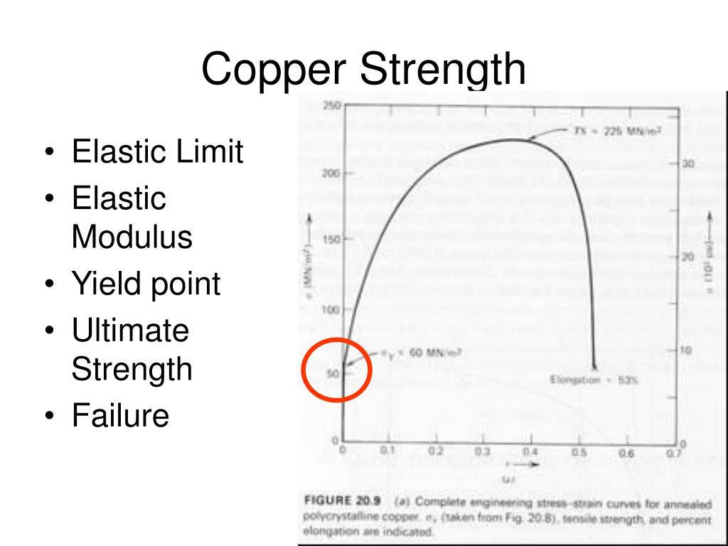 Copper Strength