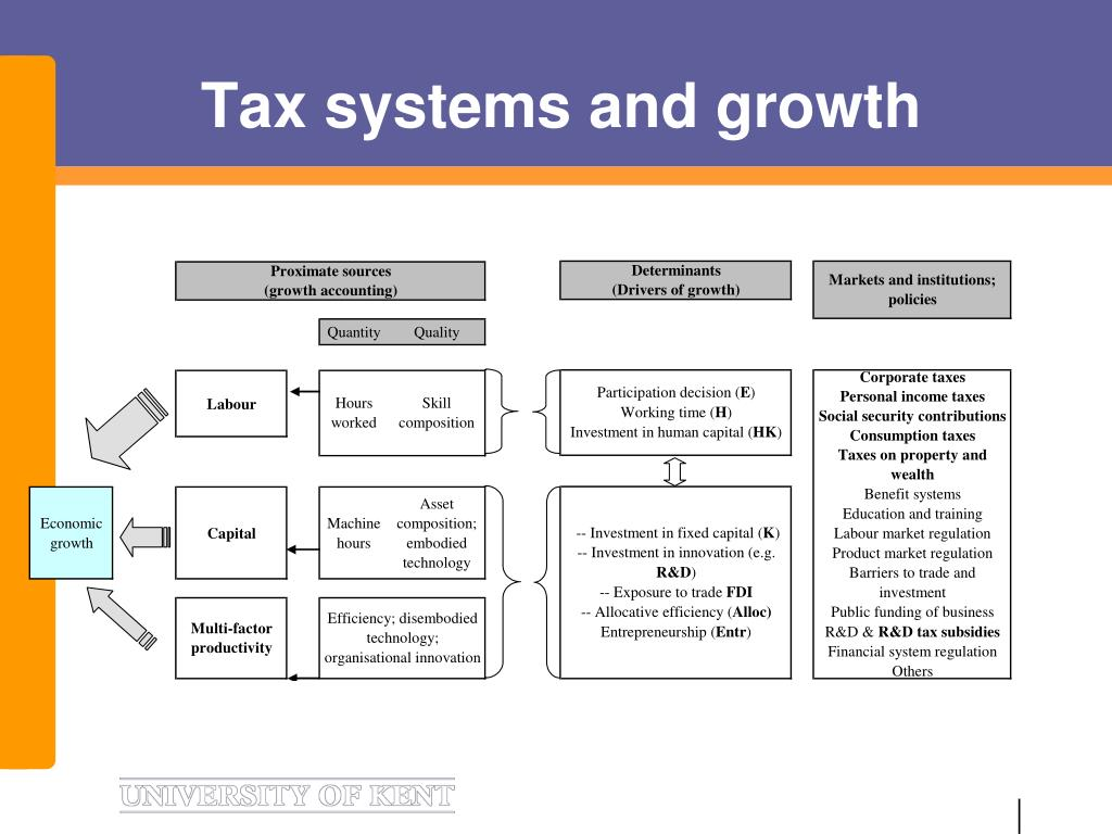Tax systems and growth