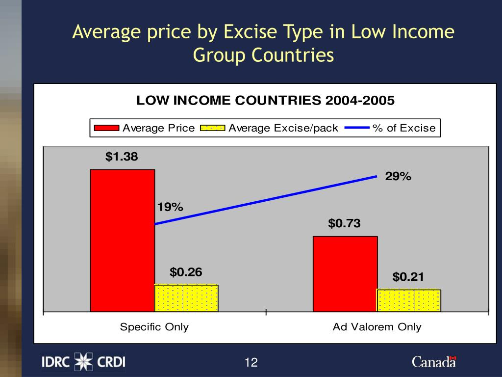 Average price by Excise Type in Low Income Group Countries