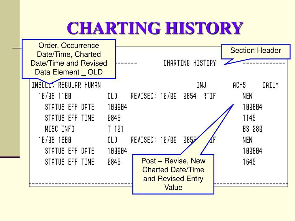CHARTING HISTORY