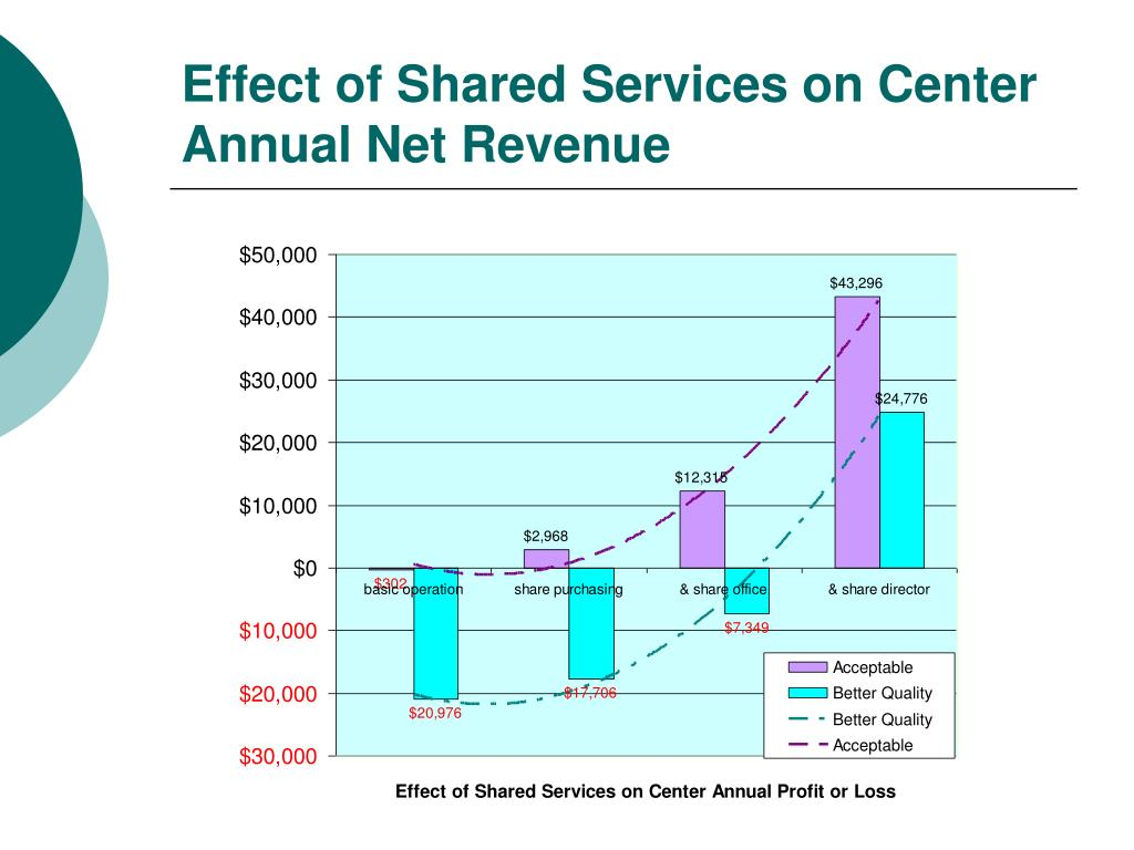Effect of Shared Services on Center Annual Net Revenue